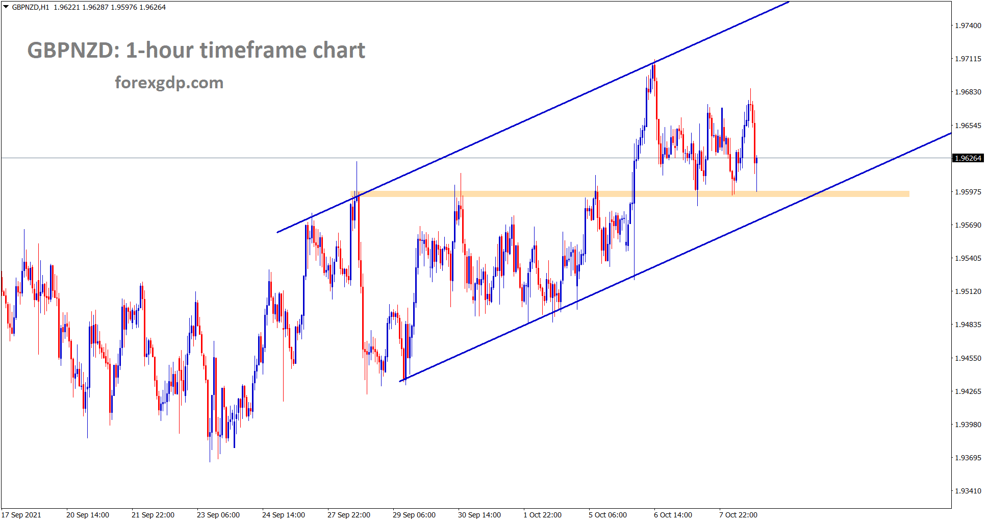 GBPNZD is moving in an Ascending channel forming higher highs and higher lows