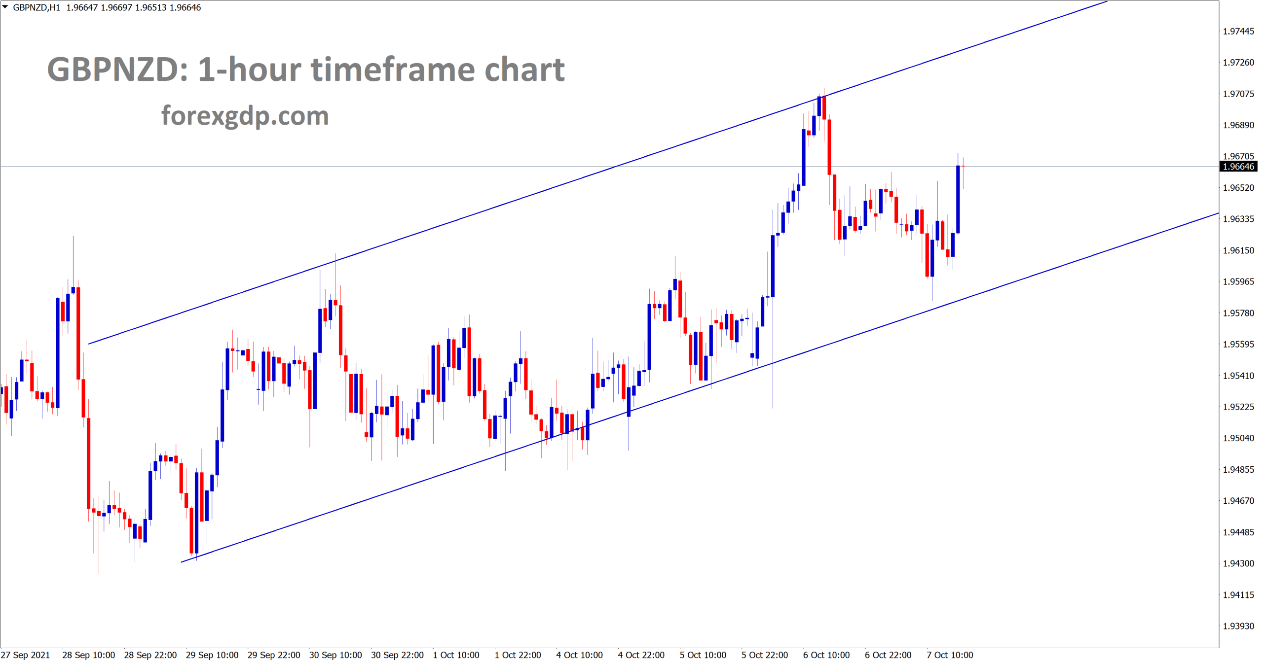 GBPNZD is moving in an Ascending channel