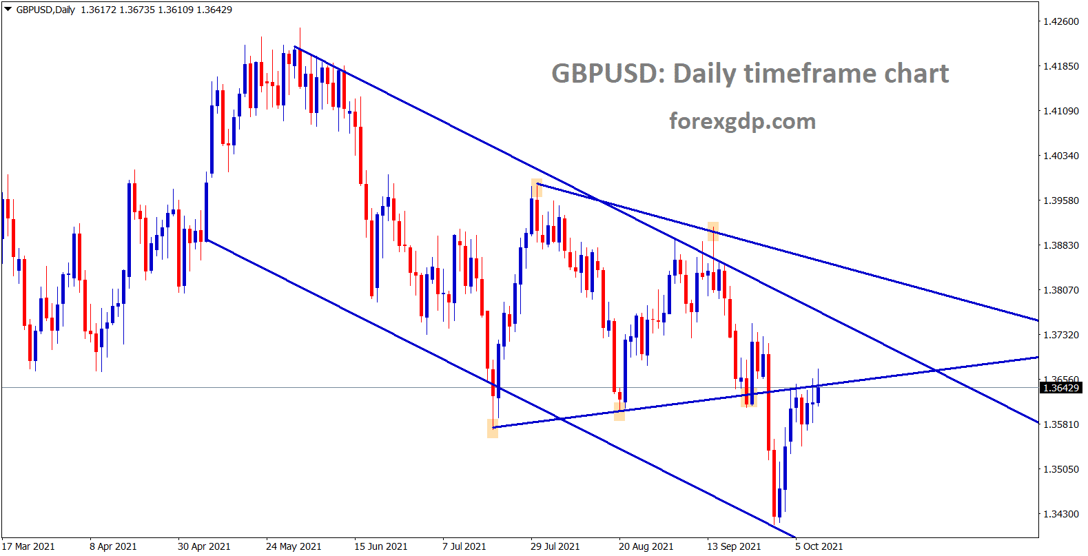 GBPUSD is consolidating at the retest area of the symmetrical triangle and its trying to move higher to the lower low of the descending channel line