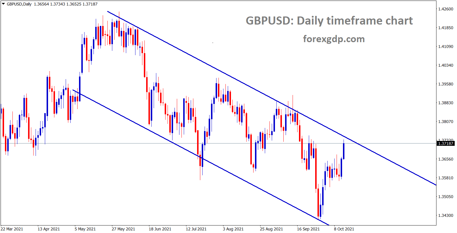 GBPUSD is moving in a downtrend line going to reach the top lower high of the downtrend