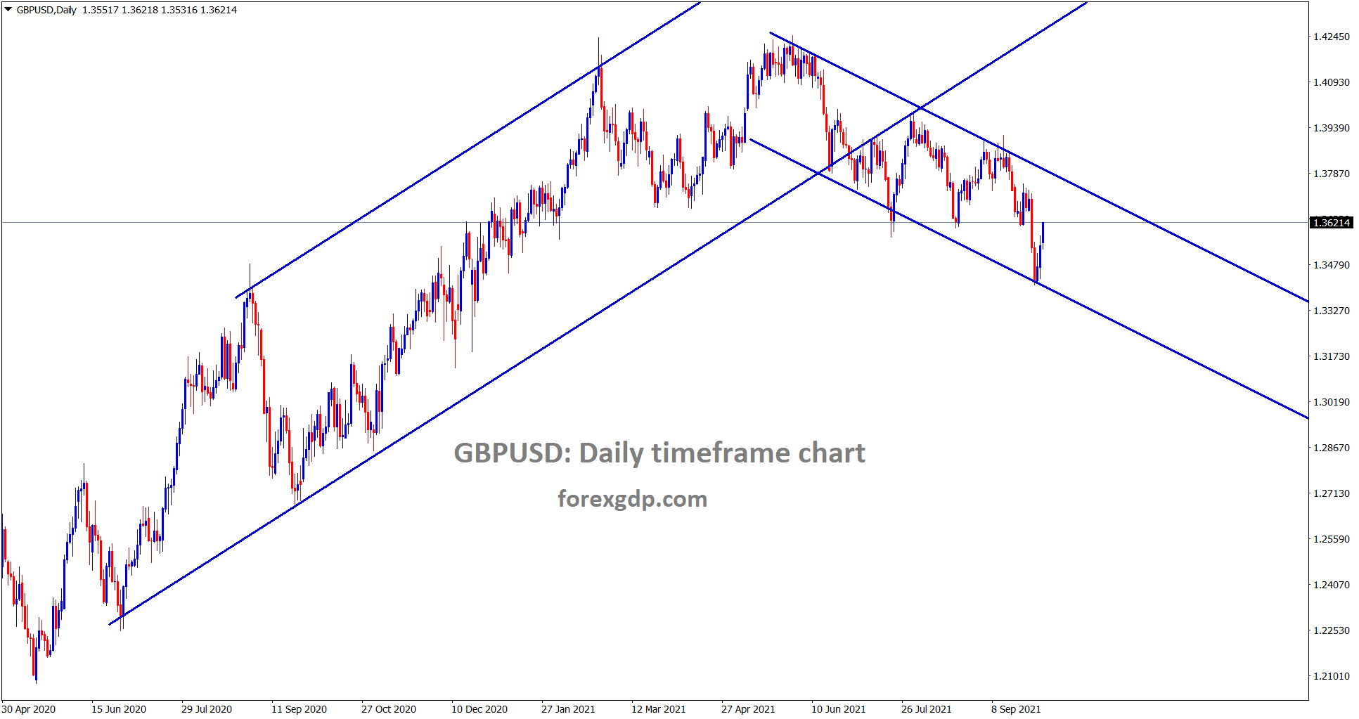 GBPUSD is rebounding faster from the lower low level of a descending channel