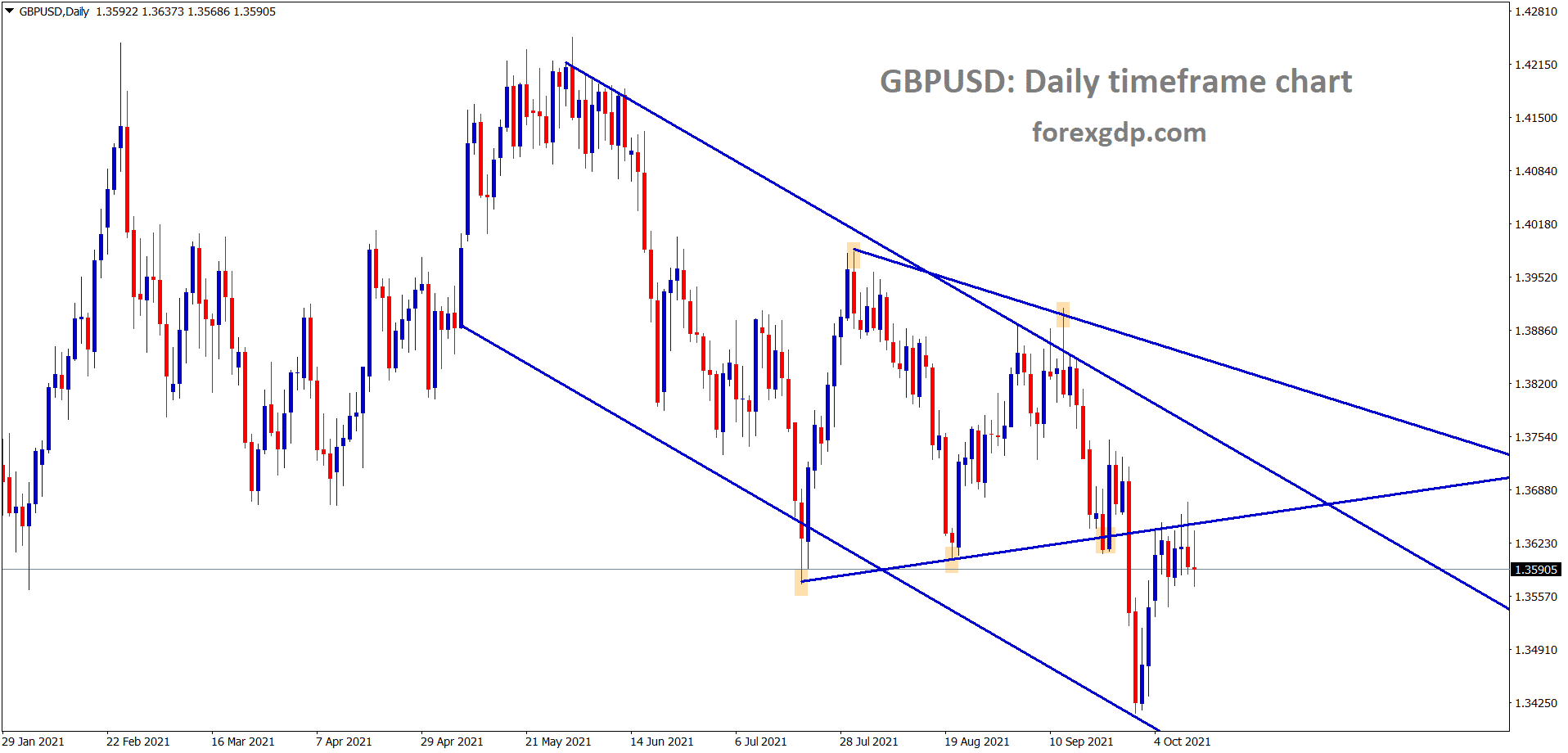 GBPUSD is standing at the retest area of the symmetrical triangle pattern