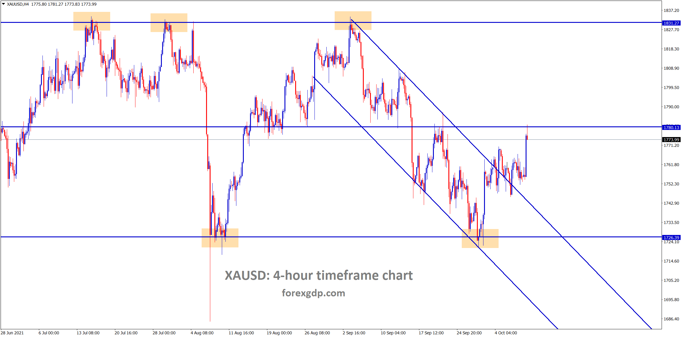 Gold XAUUSD has broken the top of the descending channel and the consolidation zone now the market has reached the horizontal resistance area