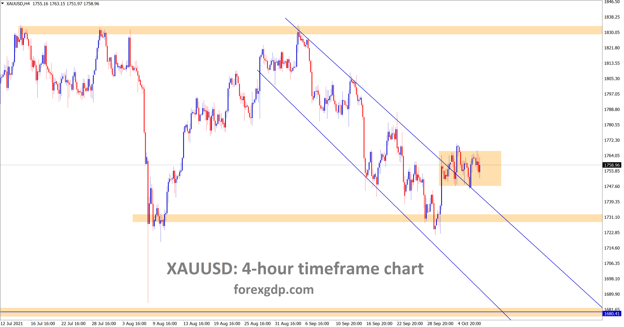 Gold XAUUSD is consolidating at the lower high area of the descending channel in the 4 hour timeframe chart