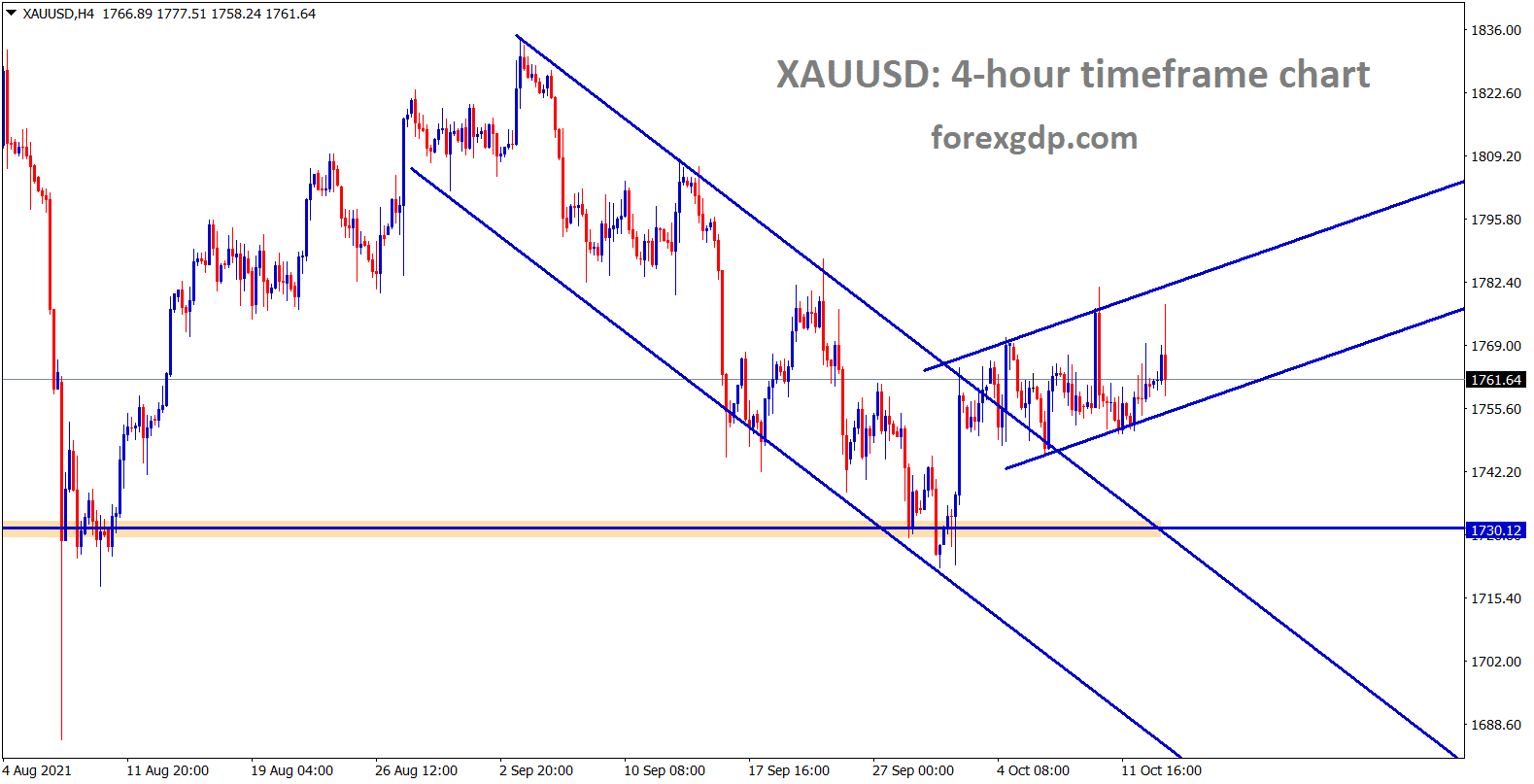 Gold XAUUSD price is still consolidating between the minor ascending channel range wait for the breakout
