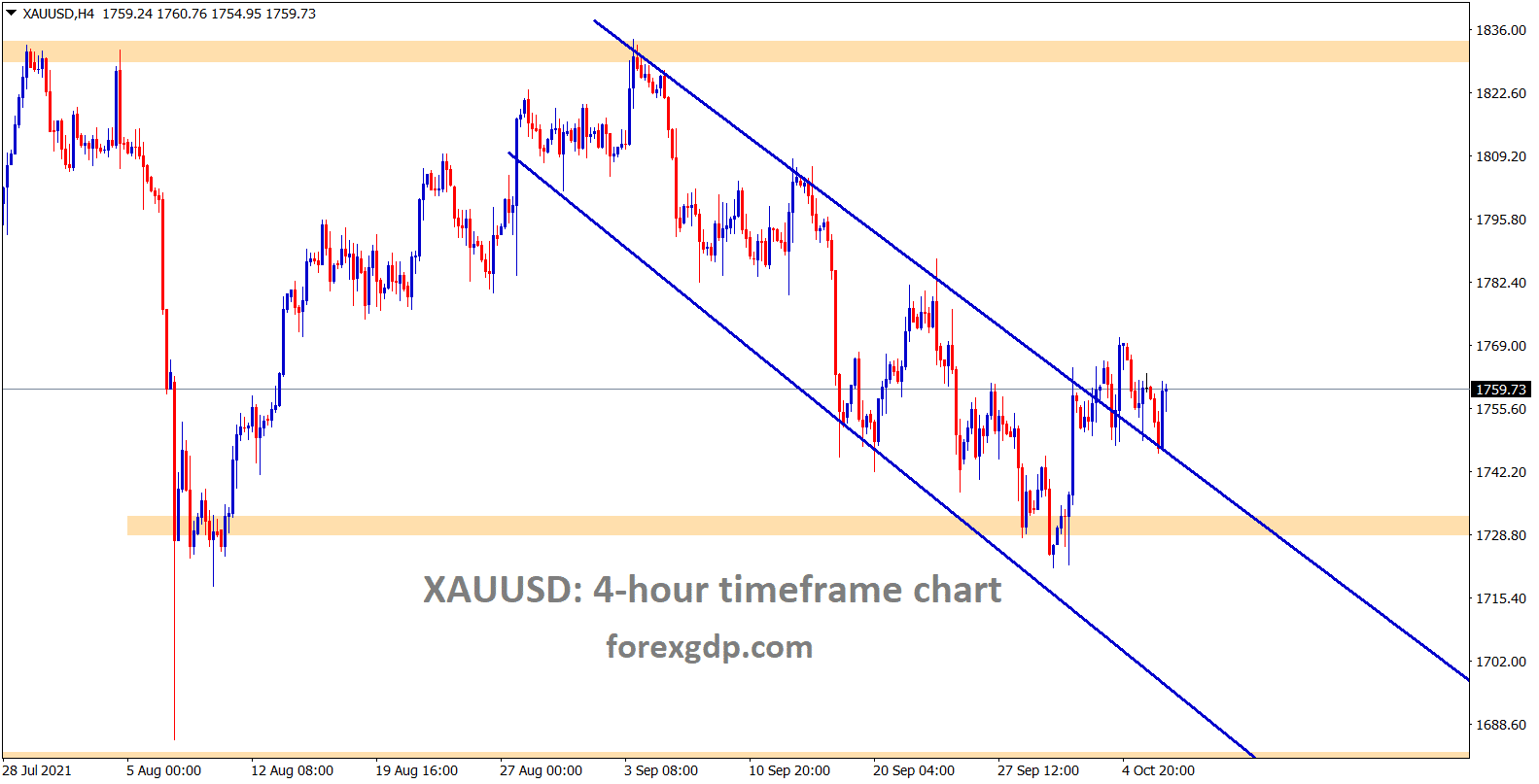 Gold is consolidating at the lower high area of the descending channel for a long time wait for the strong momentum to pick the gold direction.