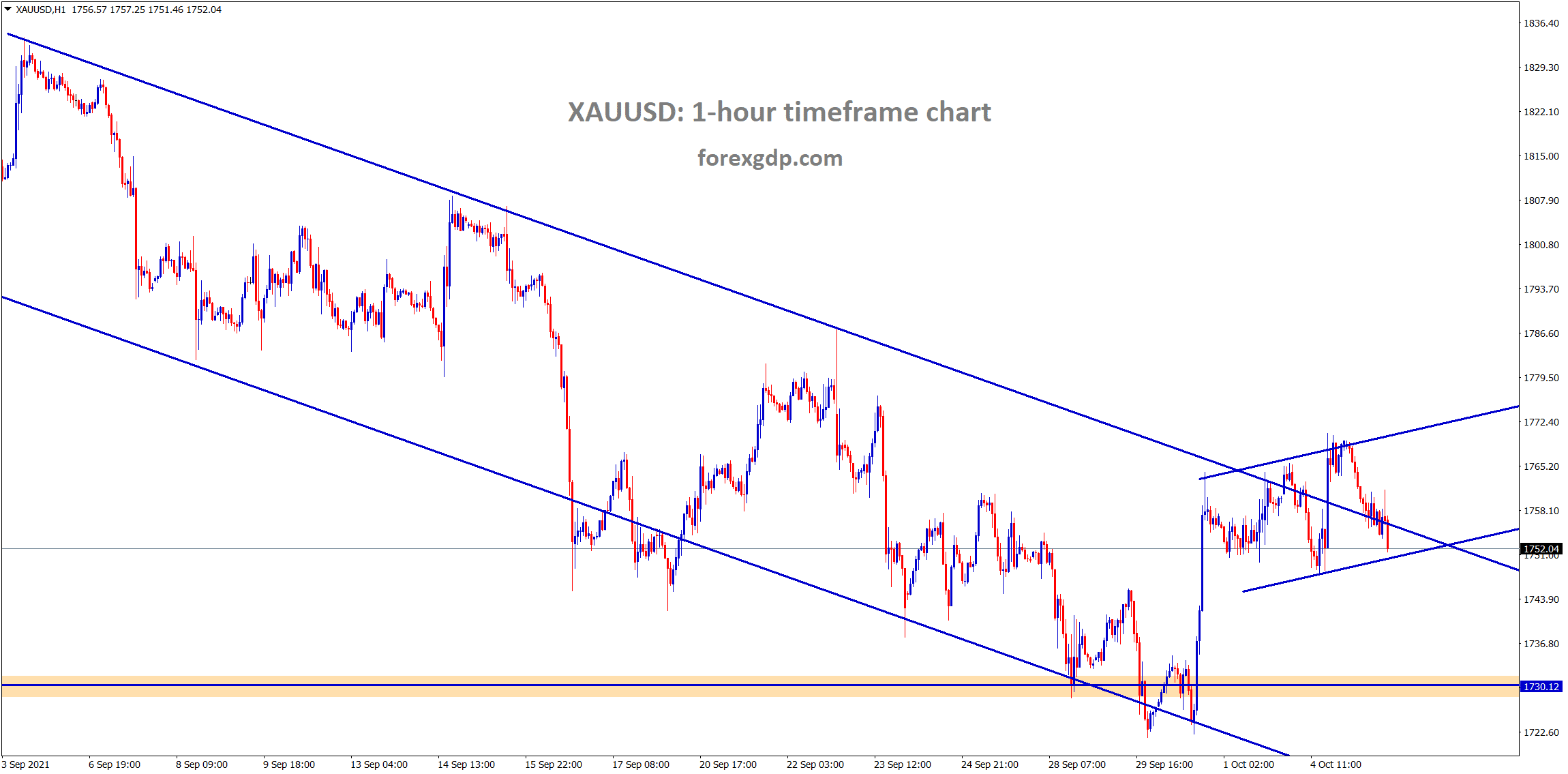 Gold is consolidating at the lower high area of the descending channel range wait for the breakout