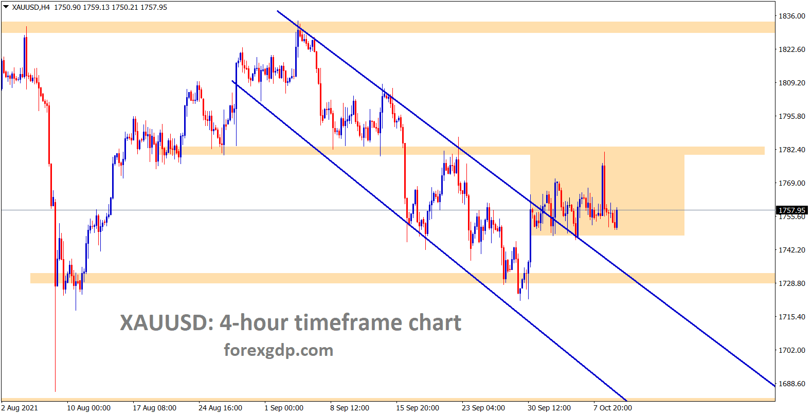 Gold is consolidating between the support and resistance area after breaking the descending channel