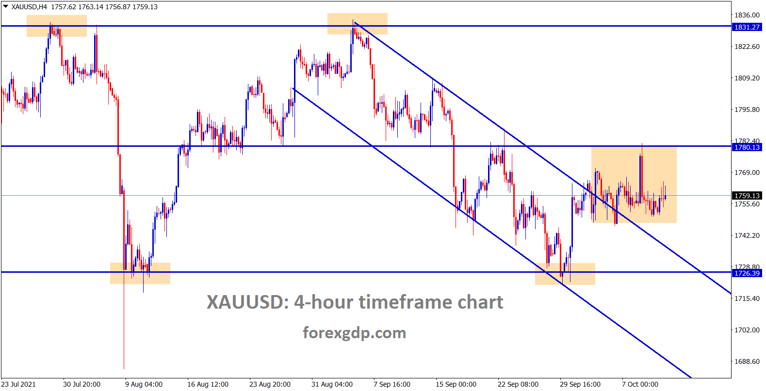 Gold is still consolidating after breaking the top lower high of the descending channel.