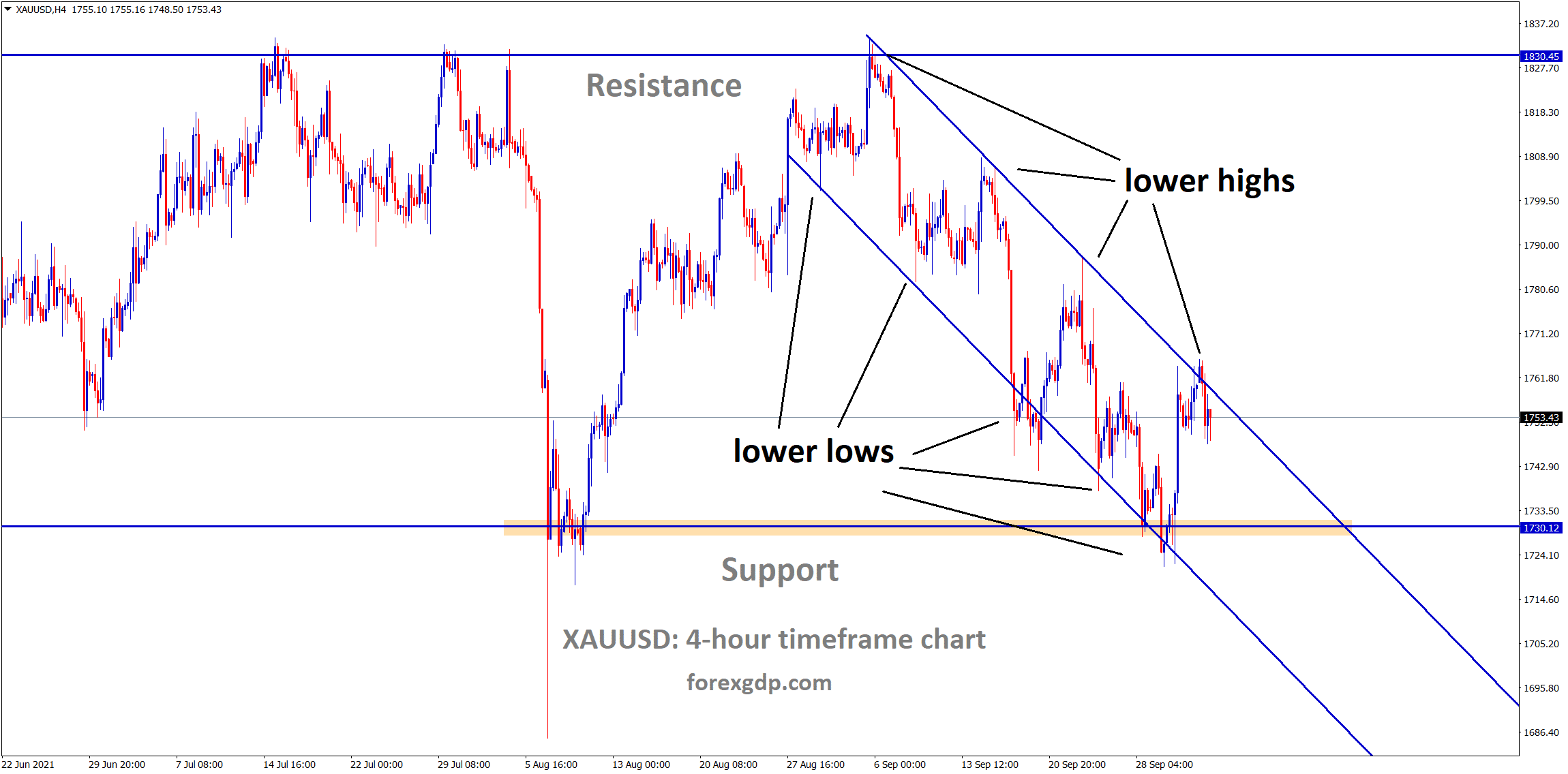 Gold is still consolidating at the lower high level of a descending channel wait for breakout from this channel level