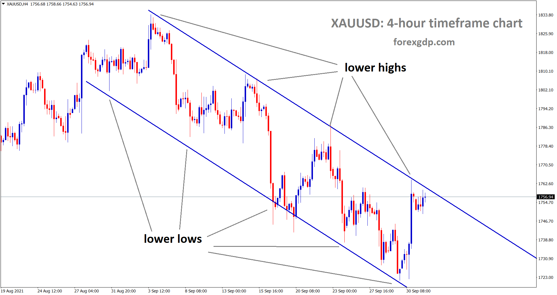 Gold price is standing now exactly at the lower high area of the descending channel wait for breakout or reversal