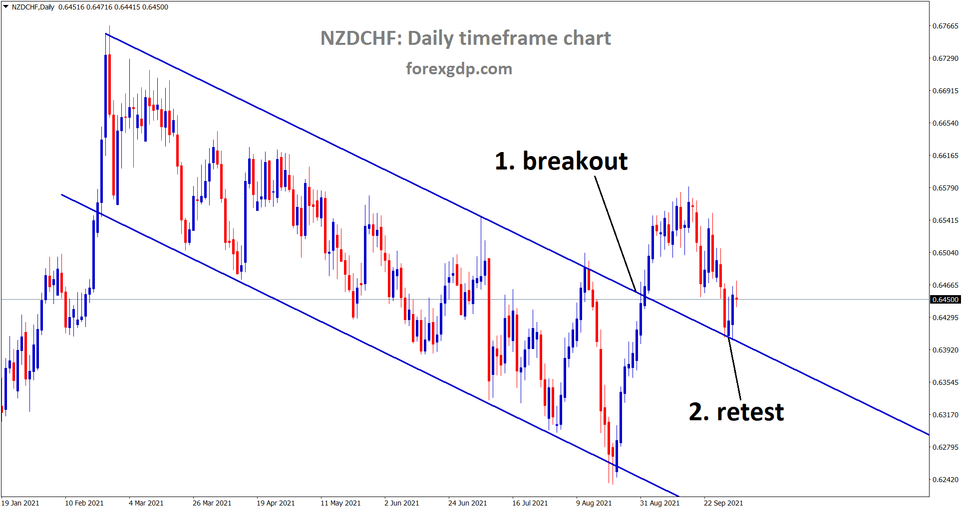 NZDCHF rebounded after retesting the broken descending channel
