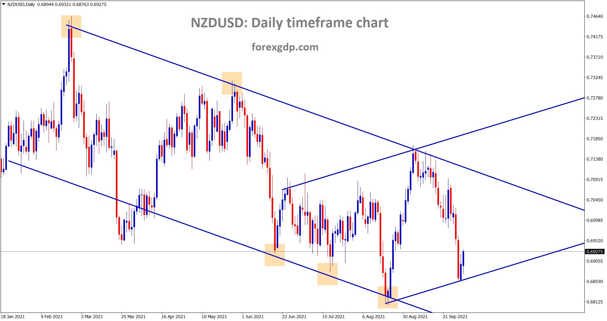 NZDUSD has started making a correction after falling from the lower high of the major descending channel.