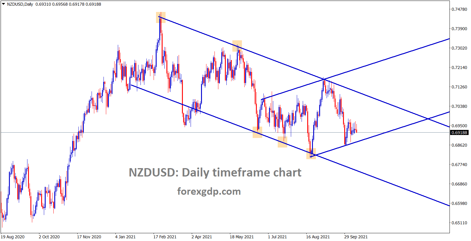 NZDUSD is consolidating at the smaller price range