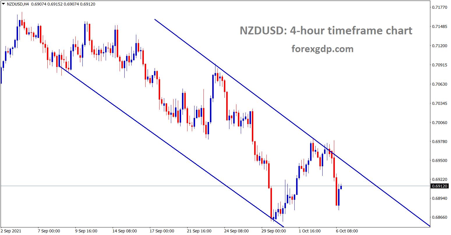 NZDUSD is moving in a minor descending channel range
