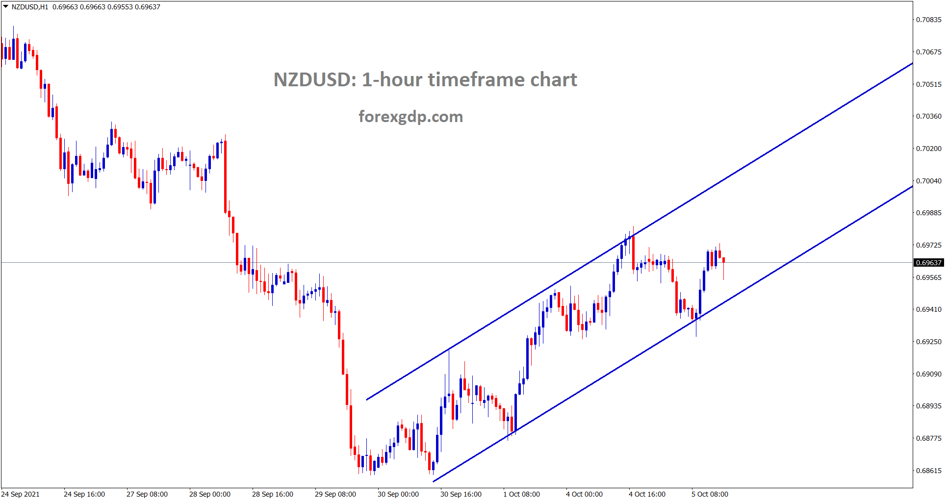 NZDUSD is moving in an ascending channel tomorrow we have NZD interest rate news Expecting positive news for NZD