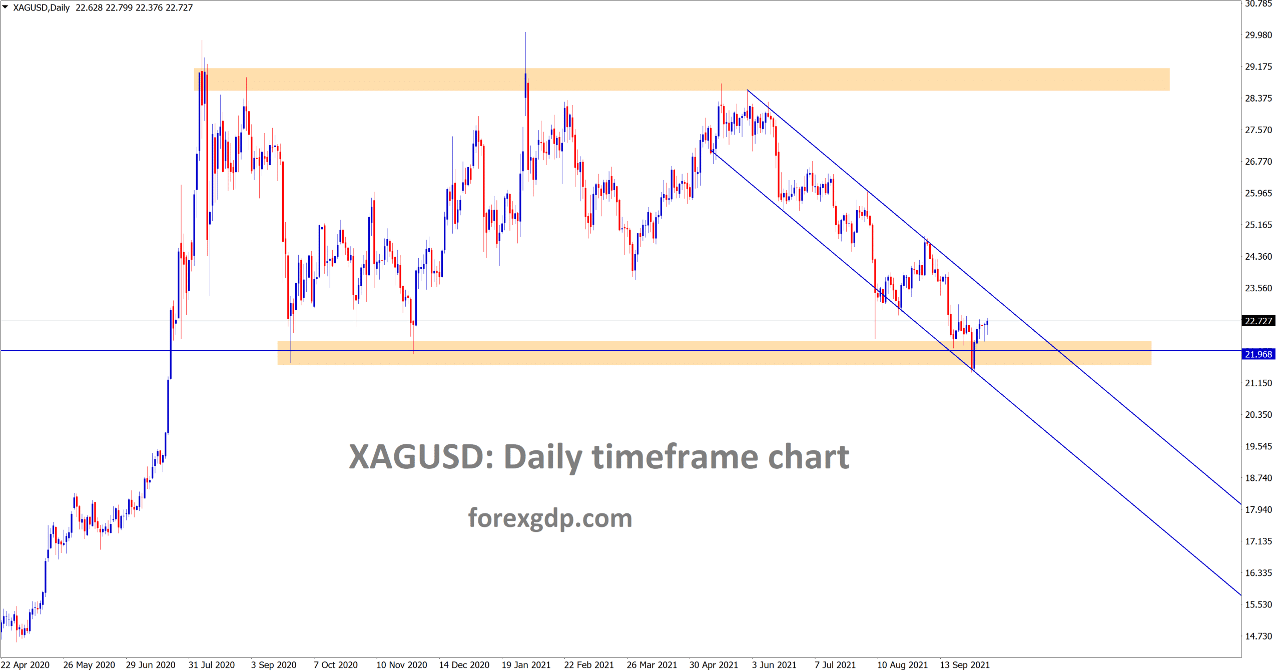 Silver XAGUSD is moving between the descending channel and its rebounding exactly from the horizontal support area