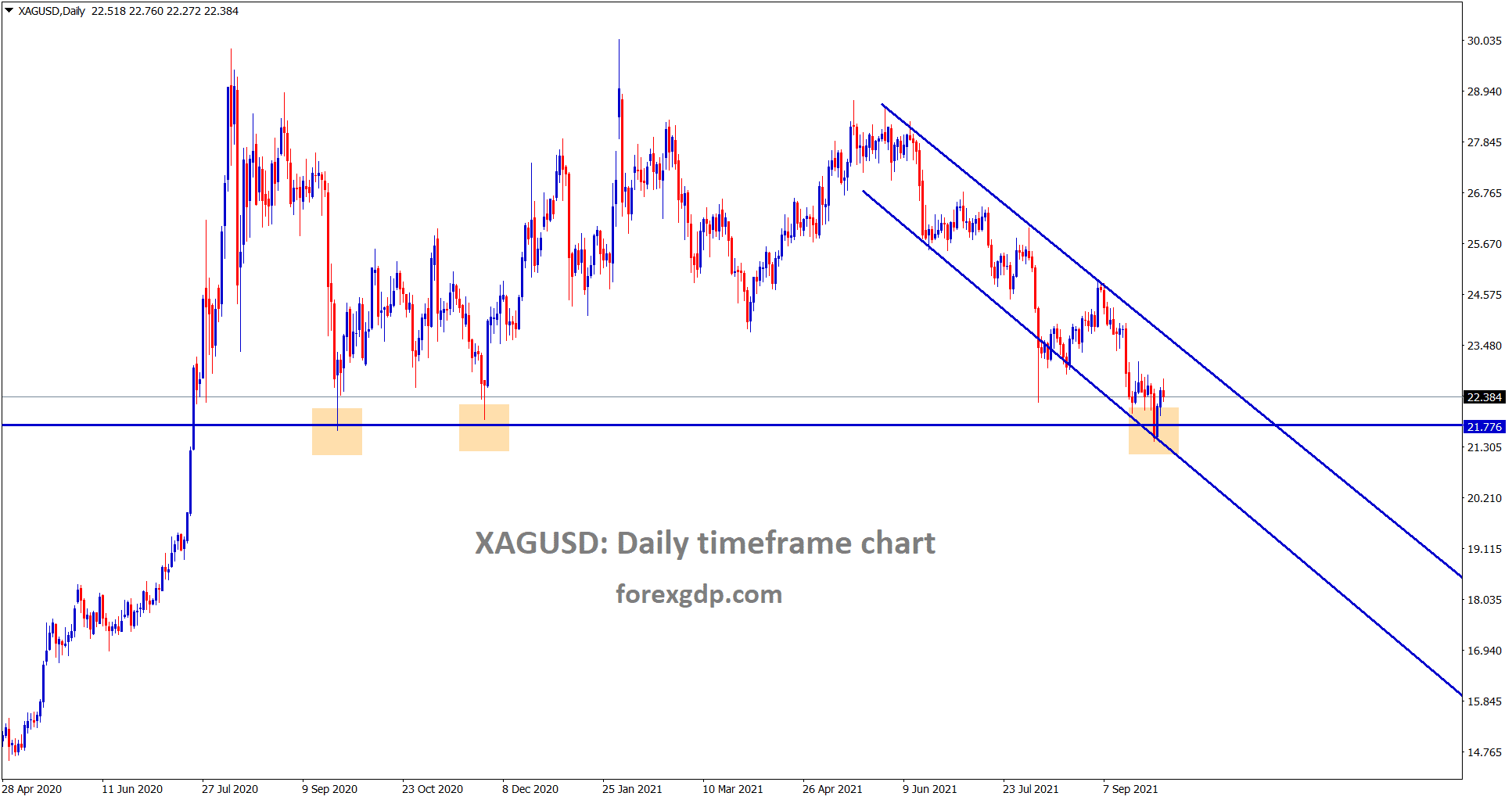 Silver XAGUSD is rebounding from the suppport and lower low level of a descending channel