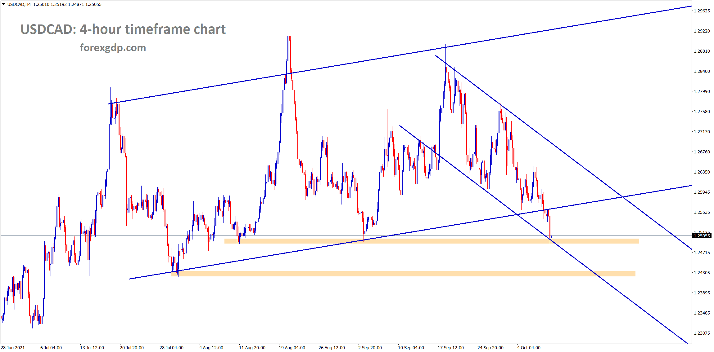 USDCAD has broken the higher low level of uptrend line however the market has reached the horizontal support and the lower low area of the descending channel
