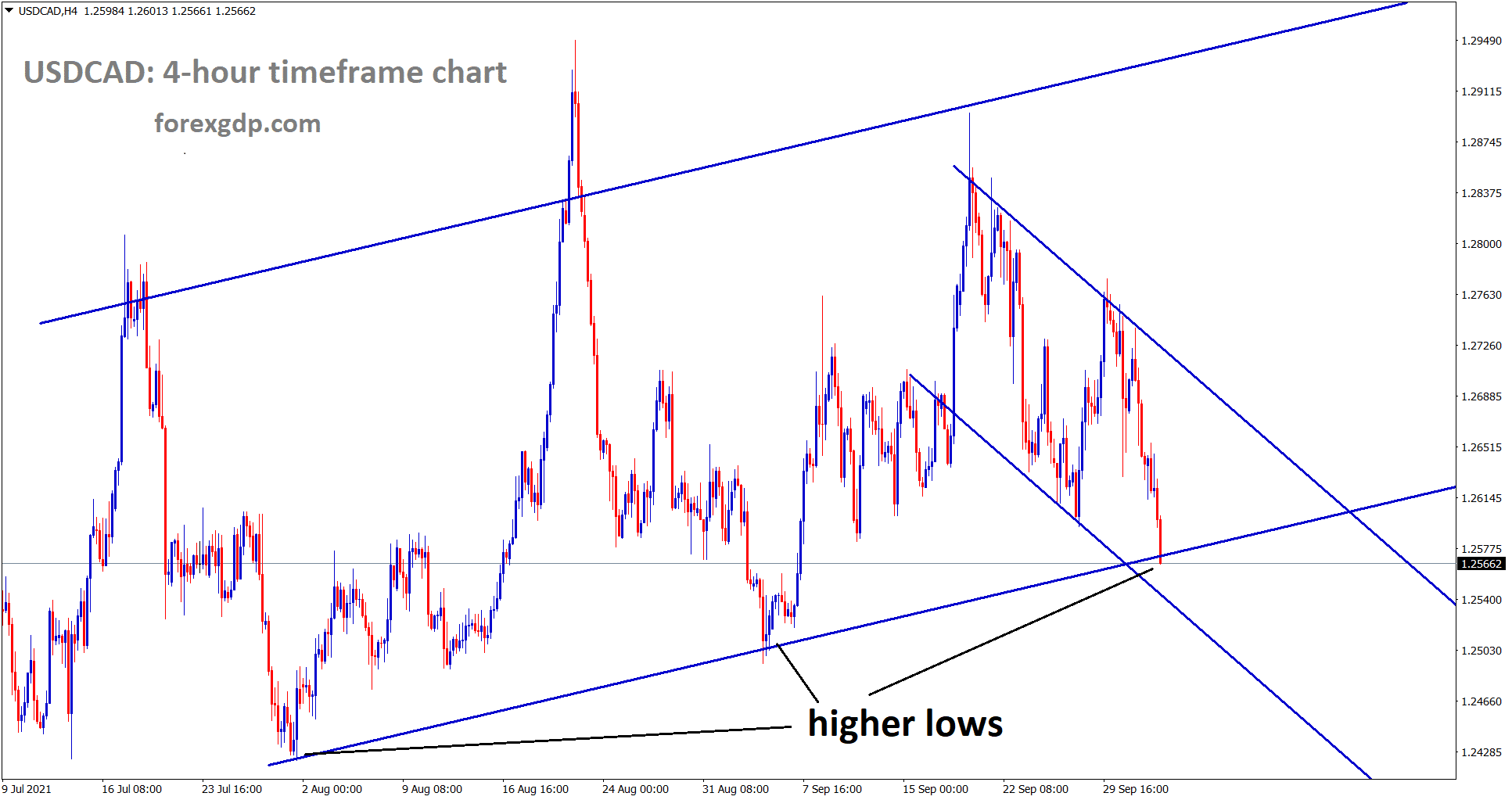 USDCAD has reached the higher low level of an uptrend line wait for breakout or reversal.
