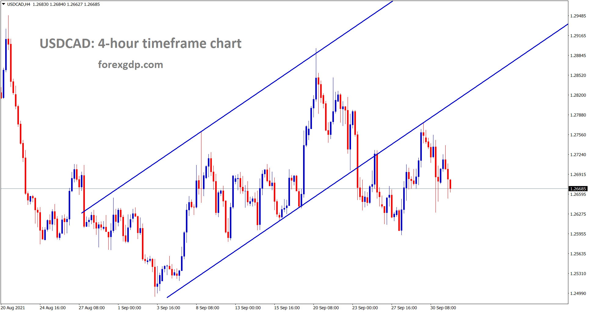 USDCAD has retested the breakout level of the ascending channel twice