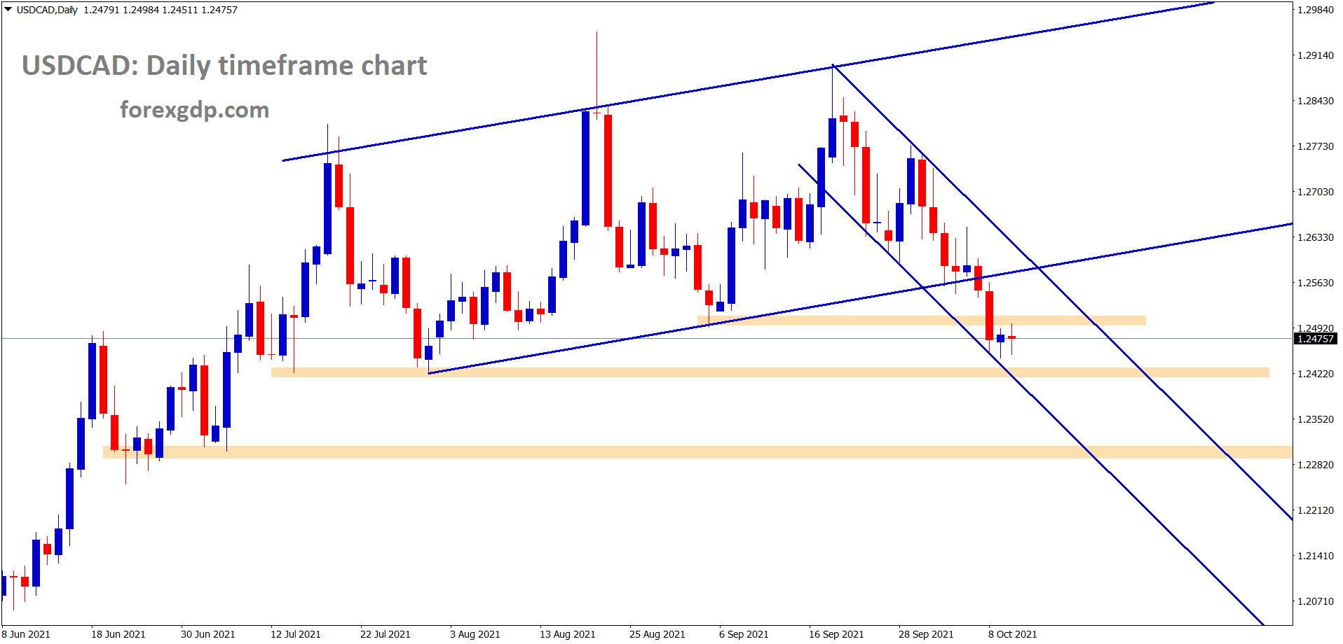 USDCAD is consolidating at the lower low level of descending channel