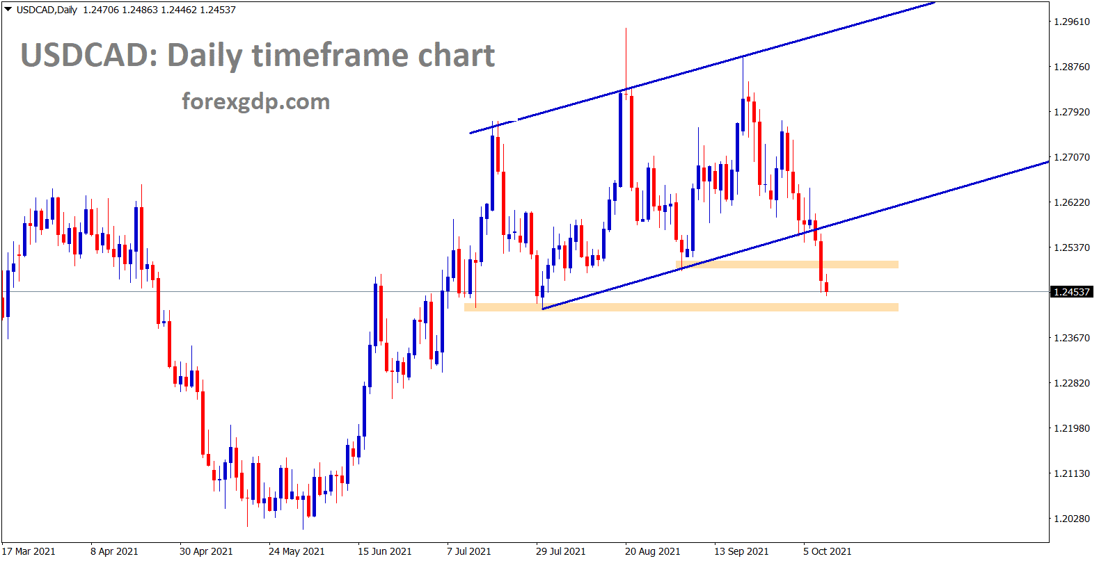 USDCAD is moving towards the next major support area