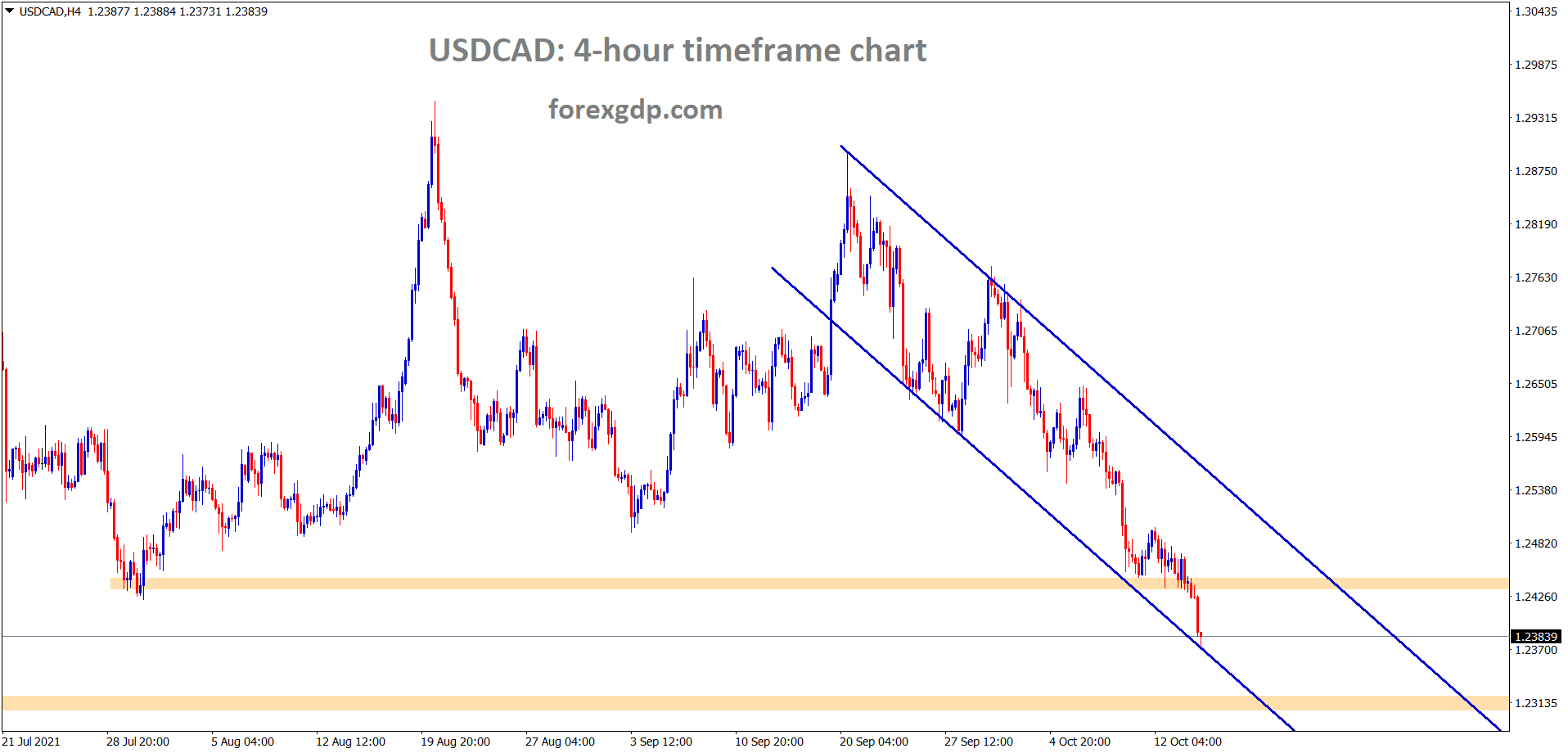 USDCAD is moving with strong sellers pressure due to increase in crude oil prices USDCAD is breaking all the recent supports without much retracements