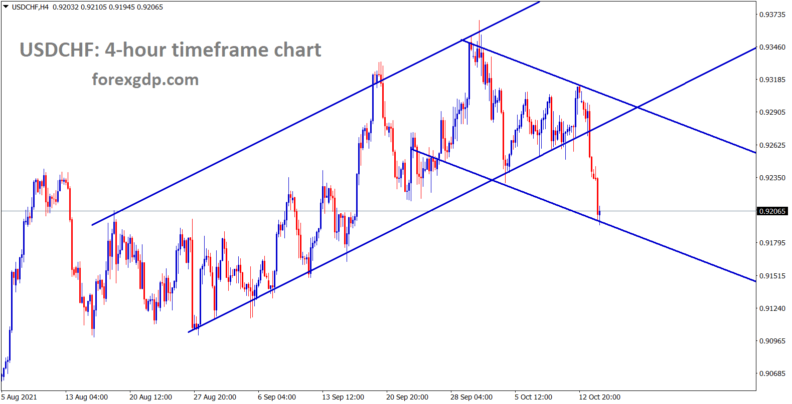 USDCHF has broken the uptrend line and now falling between the channel range