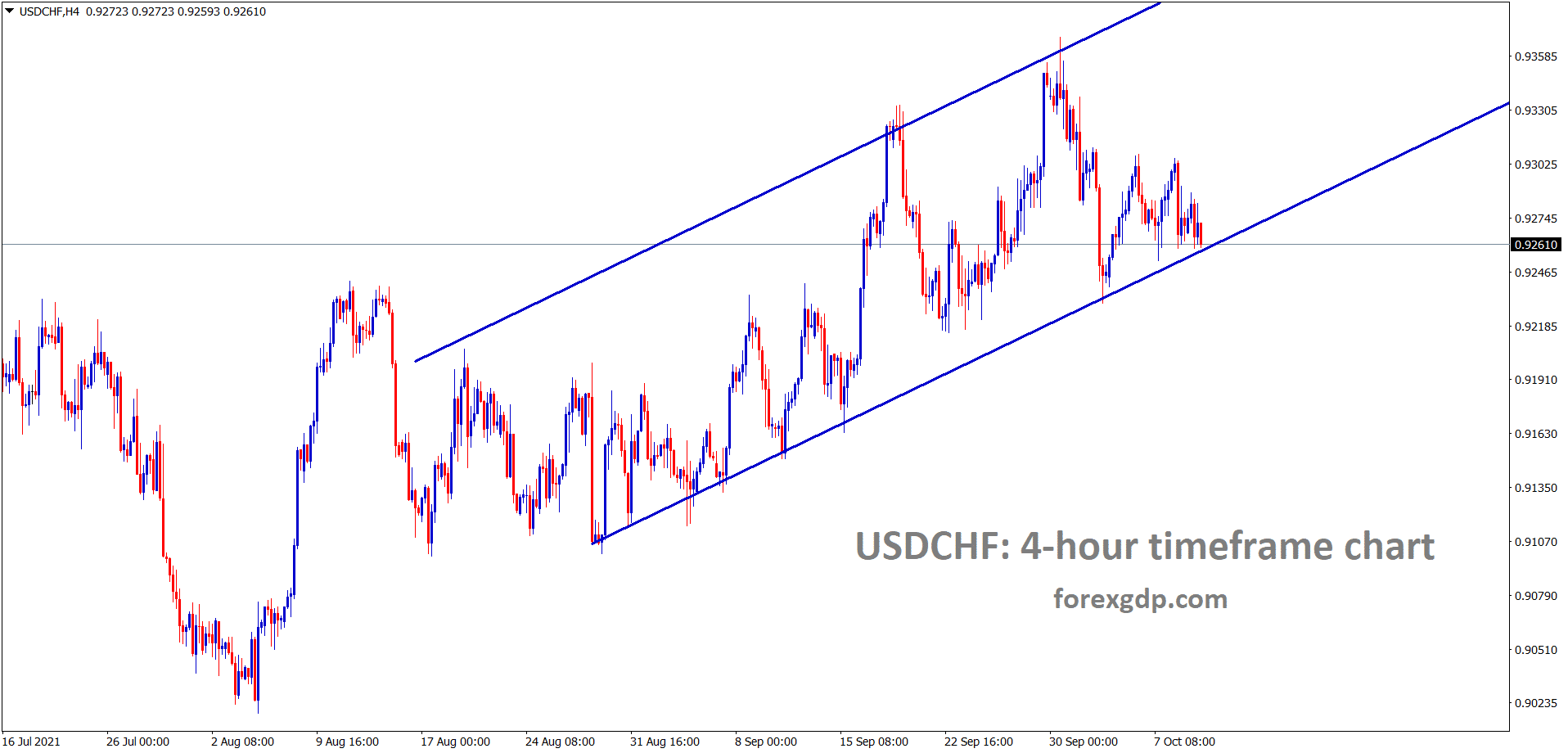 USDCHF is moving in an Ascending channel range
