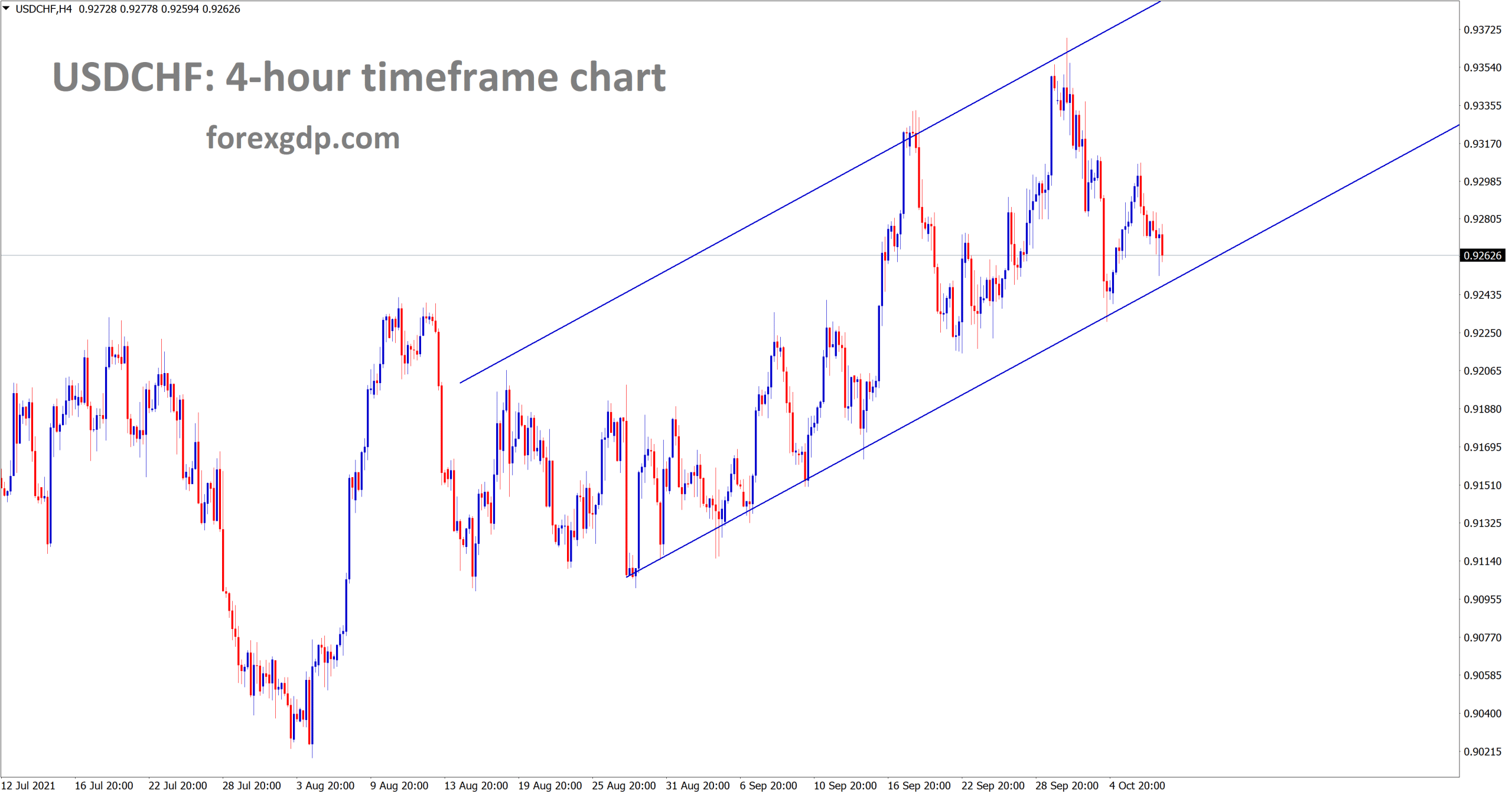 USDCHF is moving in an Ascending channel
