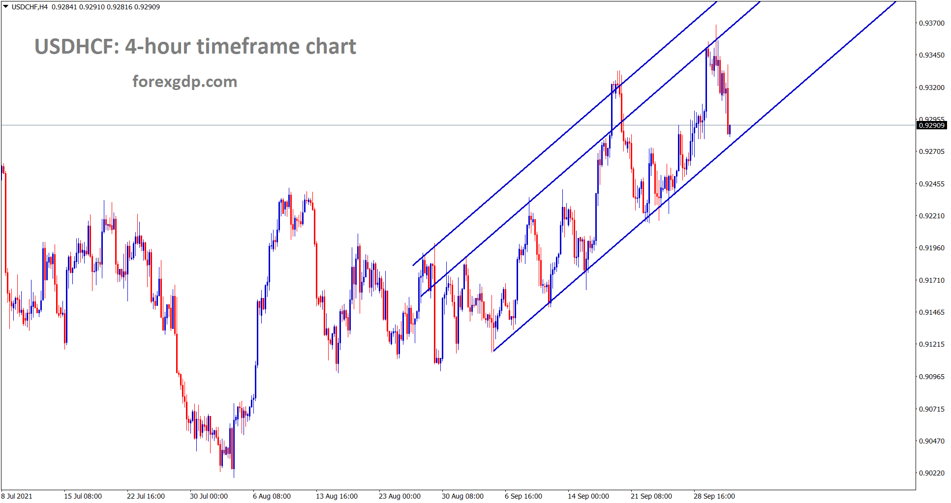 USDCHF is moving in an uptrend forming higher highs higher lows
