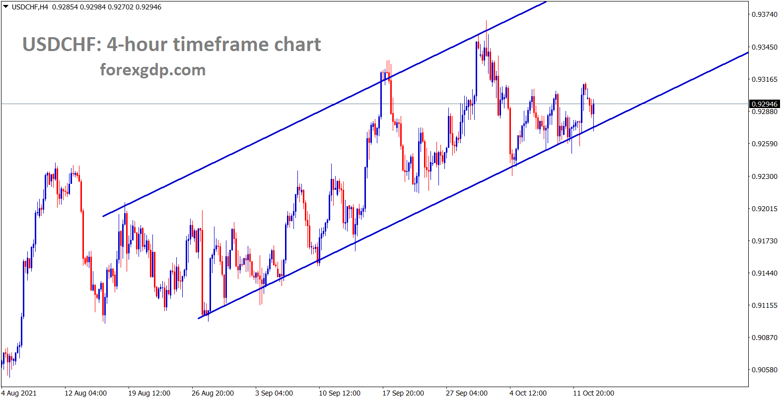 USDCHF is moving in an uptrend line respecting the higher lows