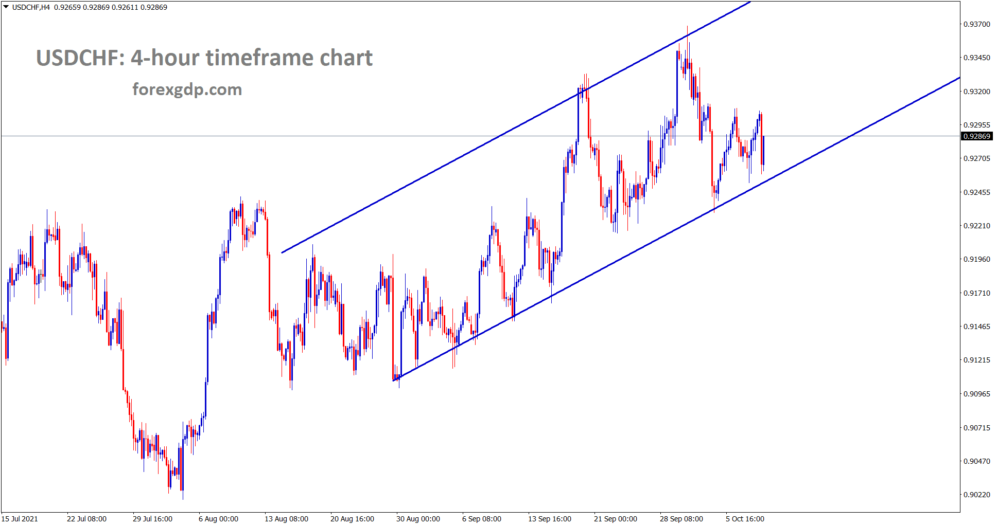 USDCHF is still moving in an ascending channel range for a long time