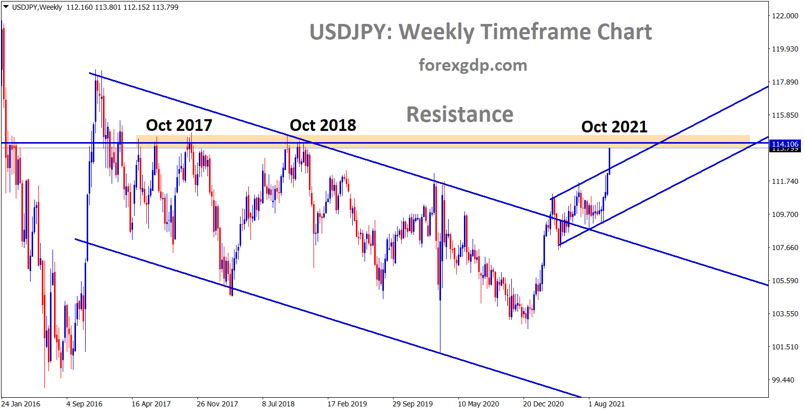 USDJPY going to reach the major resistance area wait for reversal or breakout