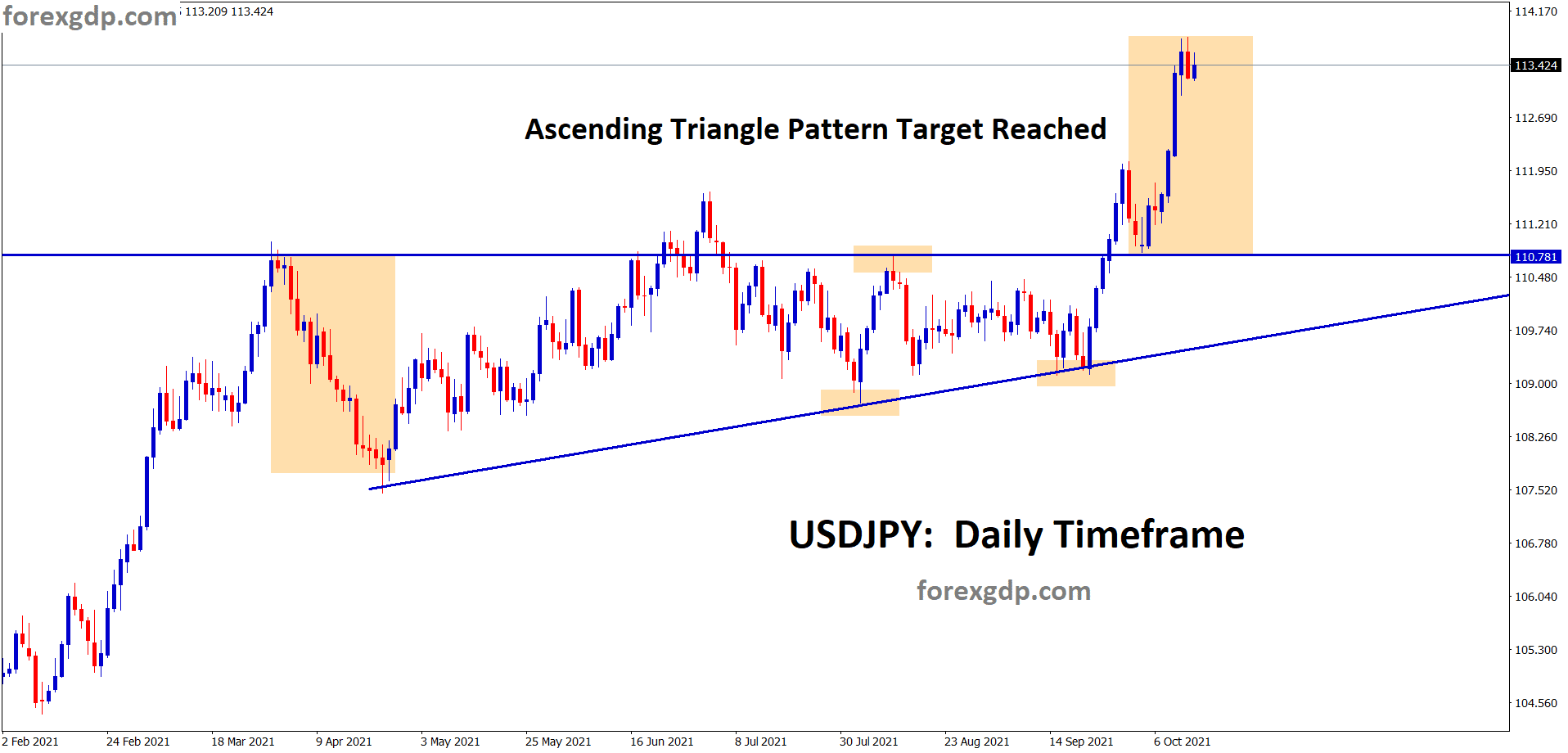USDJPY has reached the ascending triangle pattern breakout target wait for some correction on USDJPY