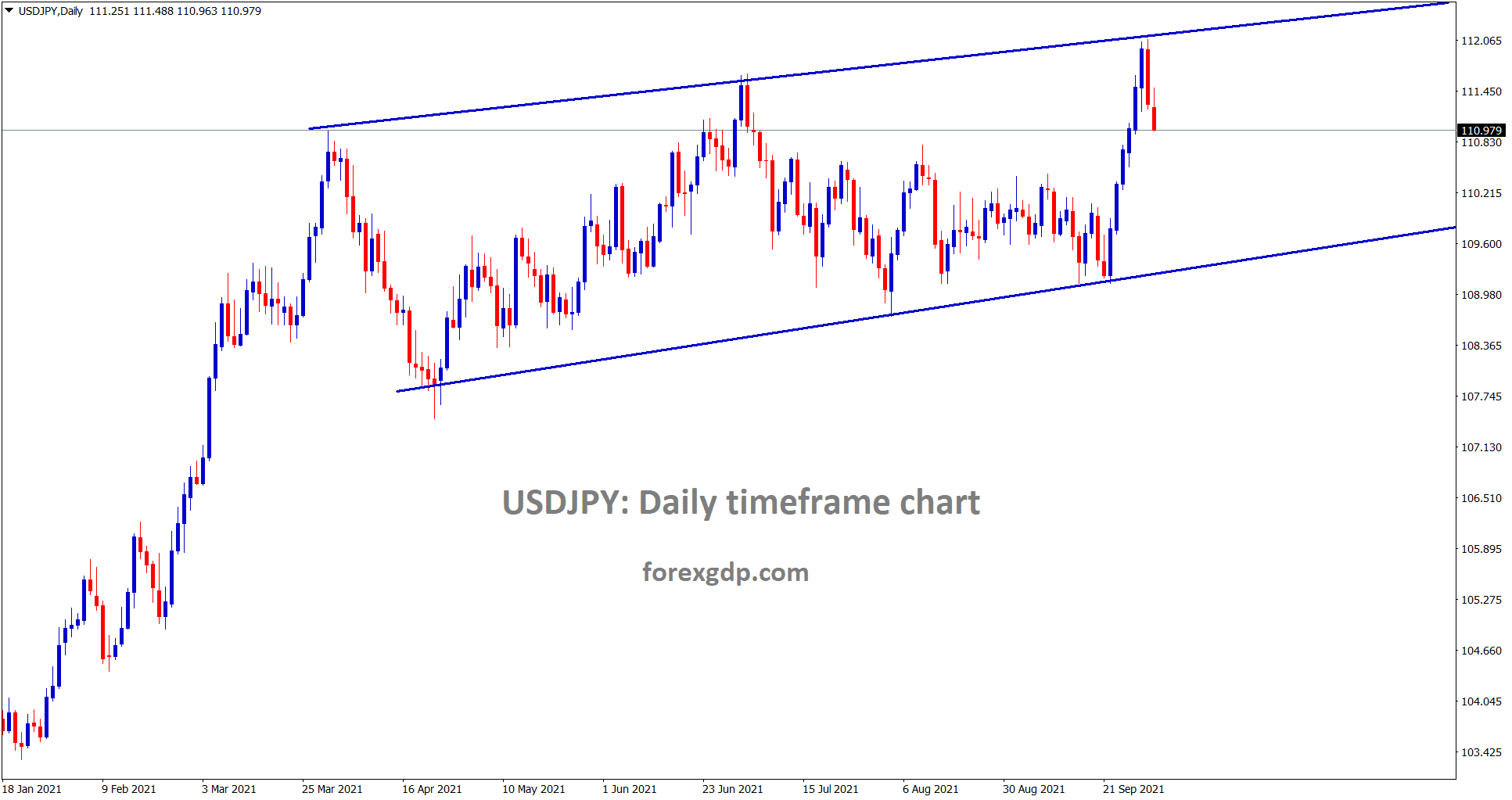 USDJPY is falling from the higher high of the channel line