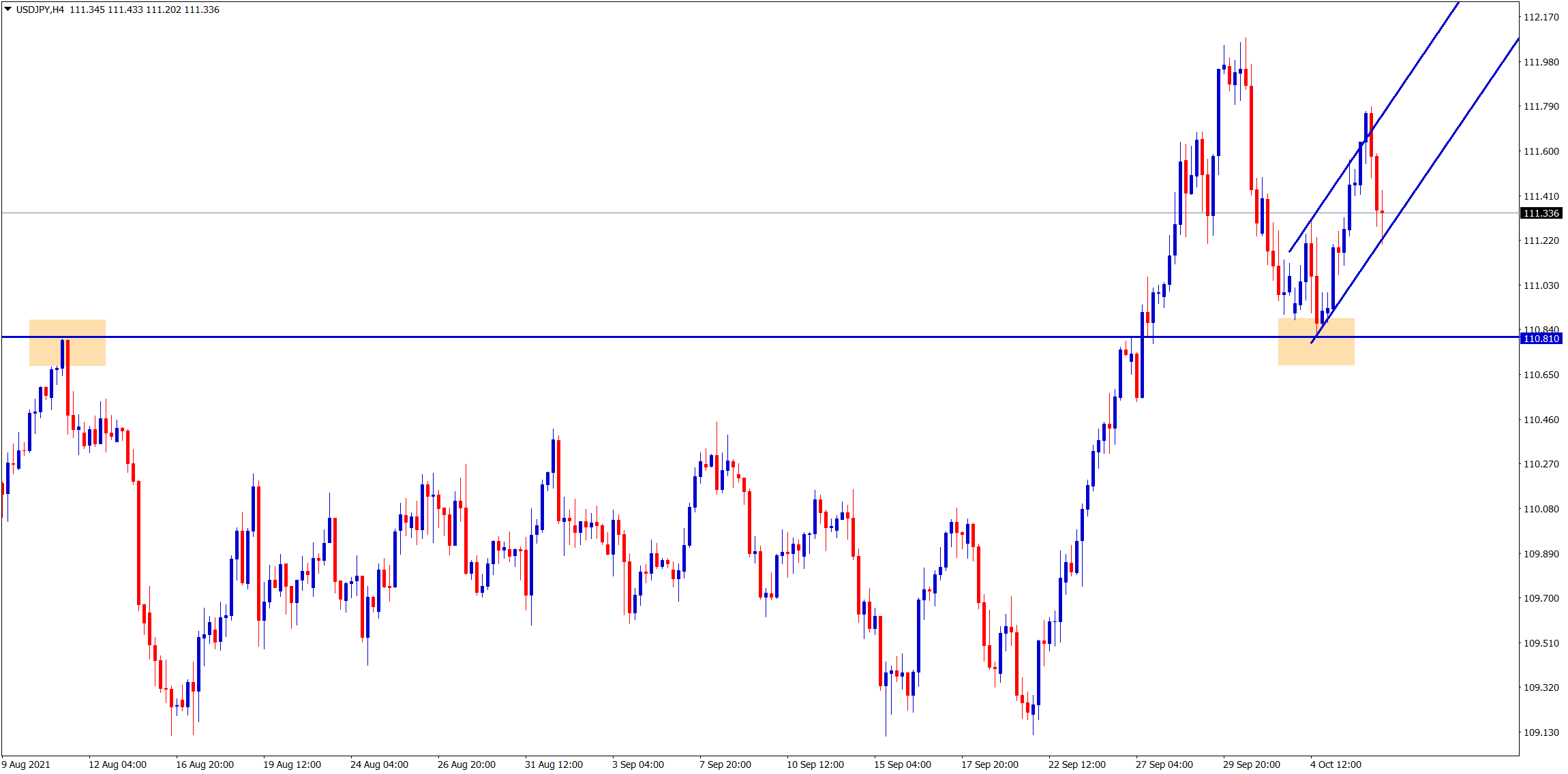USDJPY is moving in an Ascending channel after retesting the broken resistance which act as a new support level
