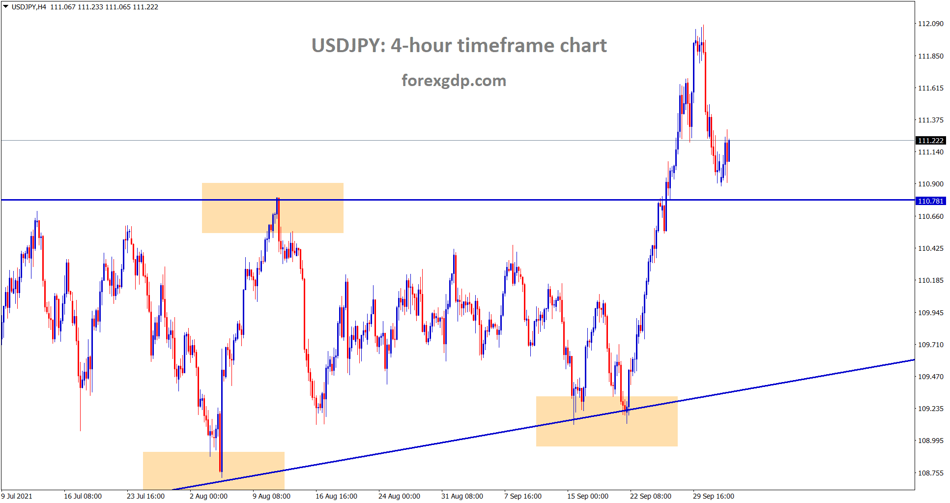 USDJPY is near to the retest area of the minor Ascending triangle