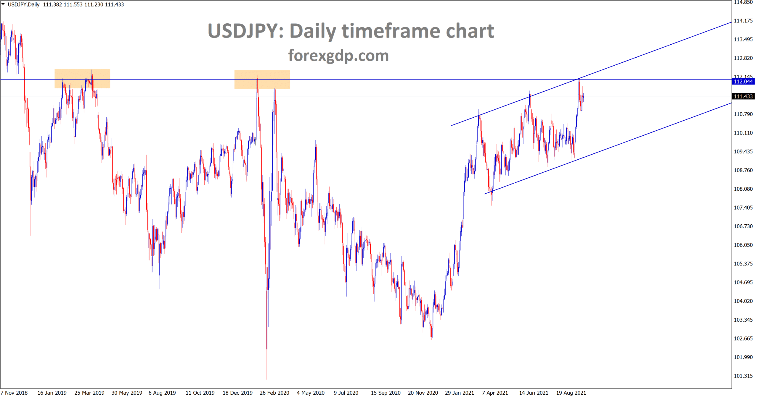 USDJPY is standing at the major resistance area and the higher high of the minor ascending channel