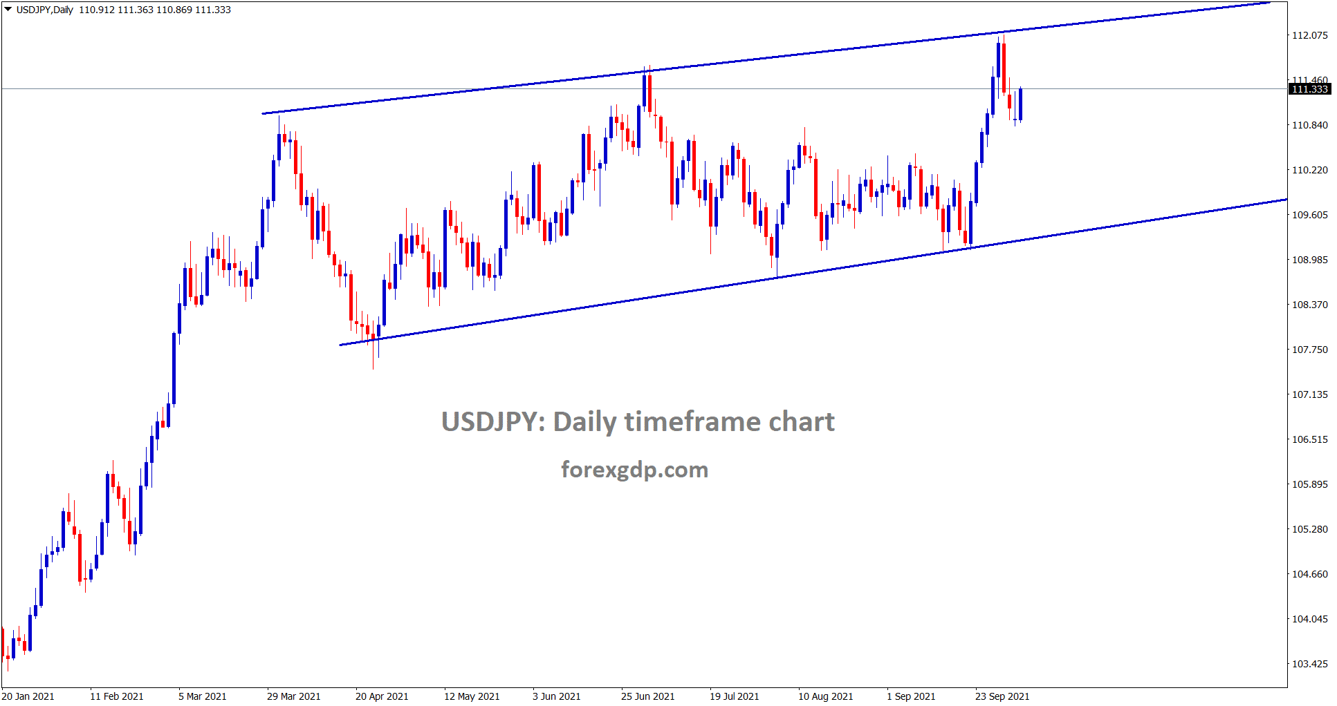 USDJPY is trying to move up again after doing a minimum correction