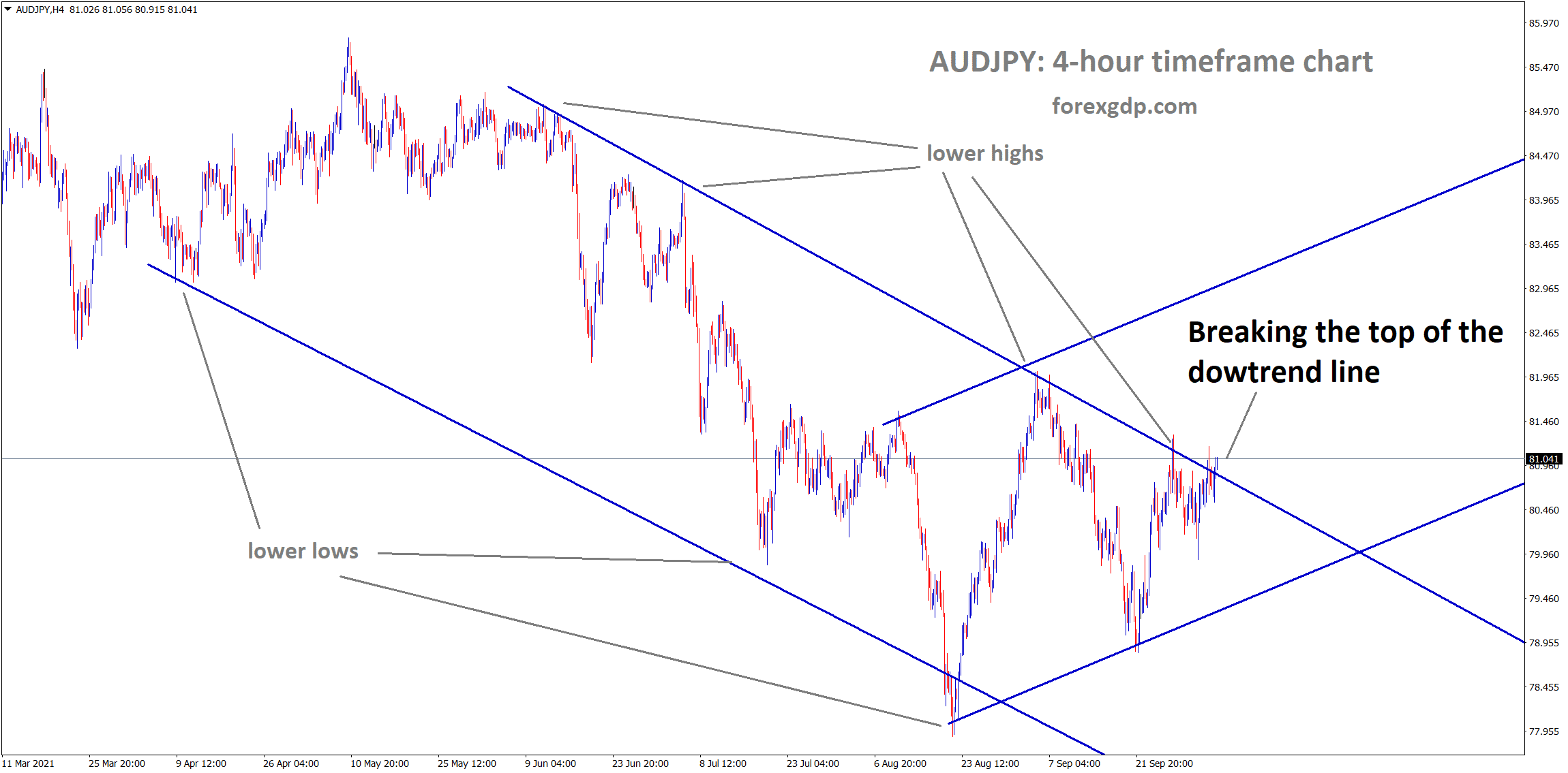 audjpy is breaking the top of the downtrend line