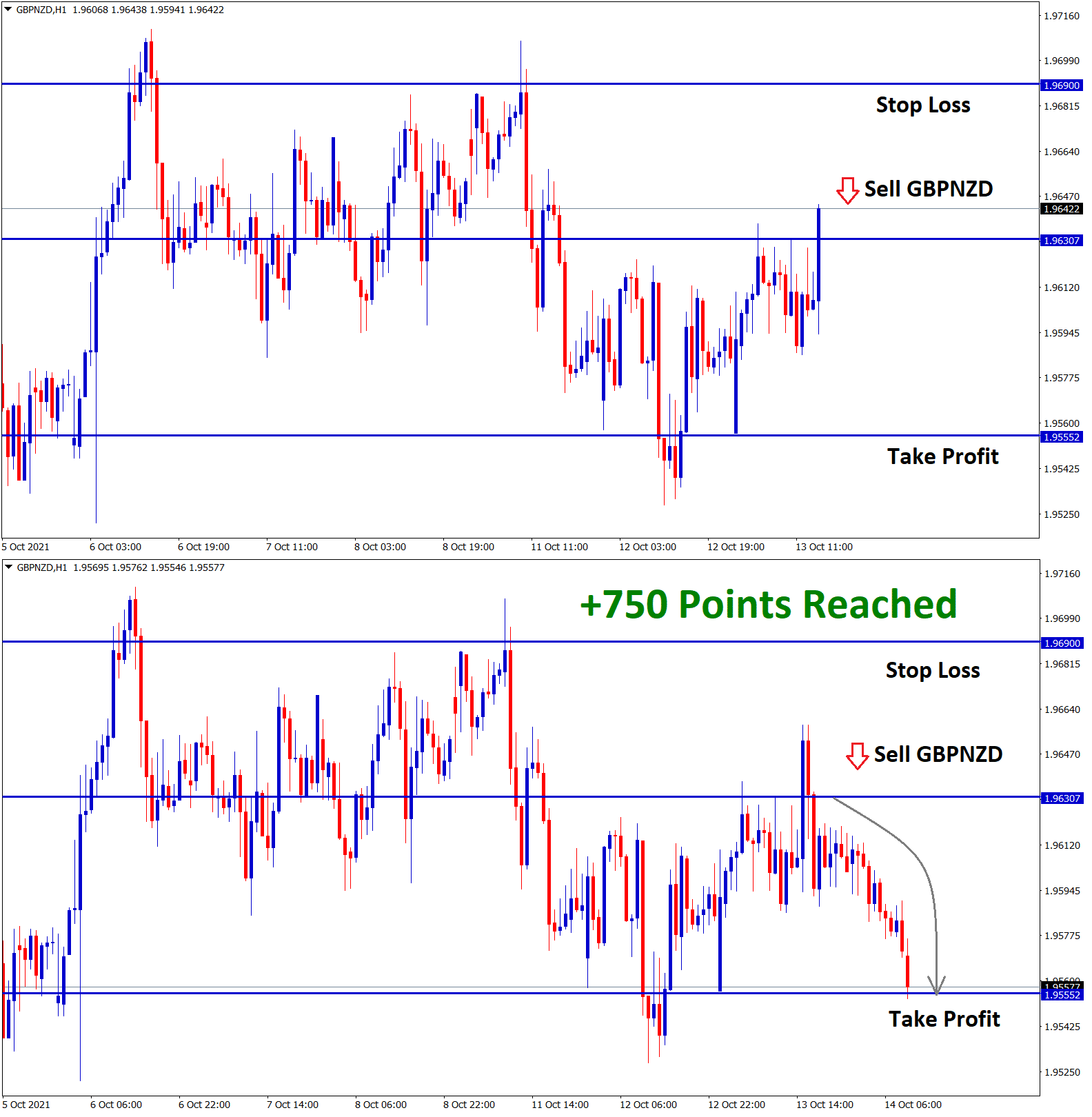 gbpnzd has reached the target 1 with 750 points profit